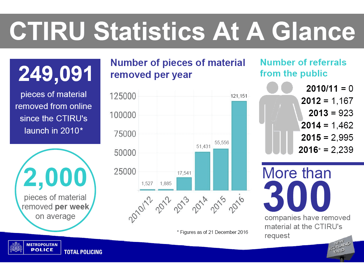 CTIRU statistics graphic: 2016 249,091 pieces of material removed
